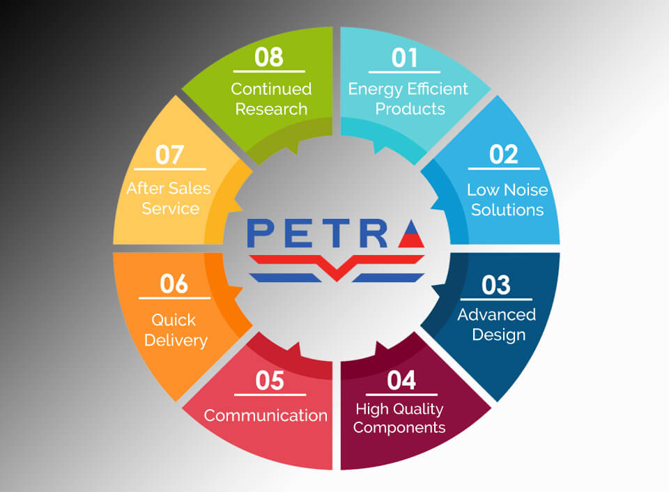Why+Petra